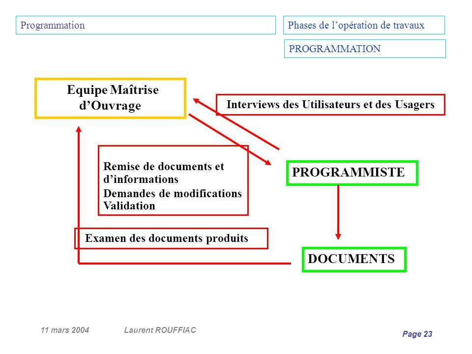 11 mars 2004Laurent ROUFFIAC Page 23 Equipe Maîtrise dOuvrage DOCUMENTS PROGRAMMISTE Interviews des Utilisateurs et des Usagers Remise de documents et