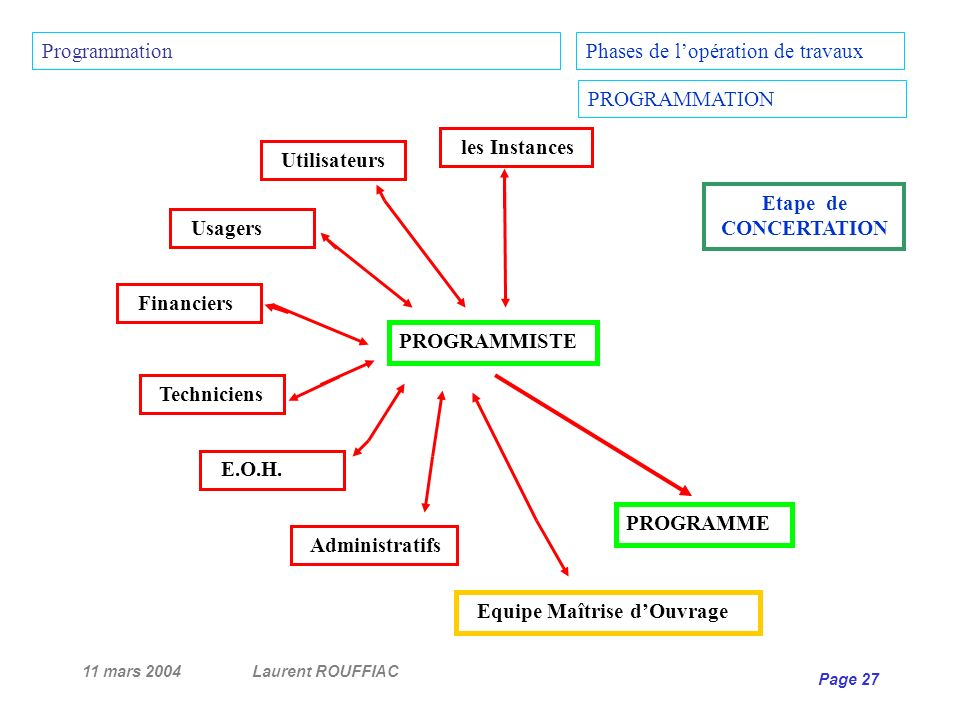 11 mars 2004Laurent ROUFFIAC Page 27 PROGRAMME PROGRAMMISTE Utilisateurs Phases de lopération de travaux PROGRAMMATION Usagers Financiers Techniciens