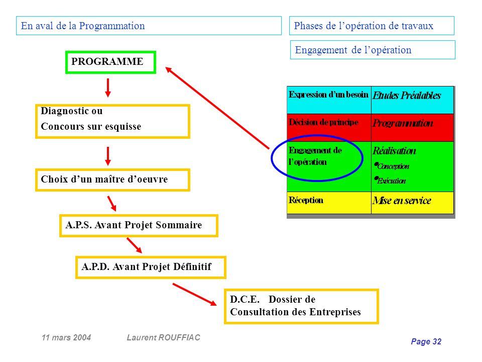 11 mars 2004Laurent ROUFFIAC Page 32 Phases de lopération de travaux Engagement de lopération Diagnostic ou Concours sur esquisse Choix dun maître doe
