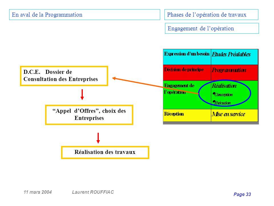 11 mars 2004Laurent ROUFFIAC Page 33 Phases de lopération de travaux Engagement de lopération En aval de la Programmation D.C.E. Dossier de Consultati