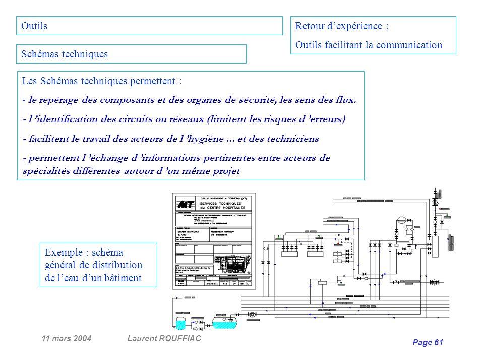 11 mars 2004Laurent ROUFFIAC Page 61 Retour dexpérience : Outils facilitant la communication Schémas techniques Les Schémas techniques permettent : -