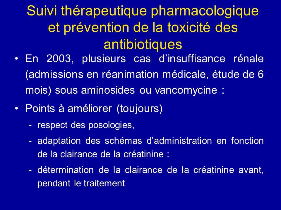Suivi thérapeutique pharmacologique et prévention de la toxicité des antibiotiques En 2003, plusieurs cas dinsuffisance rénale (admissions en réanimat