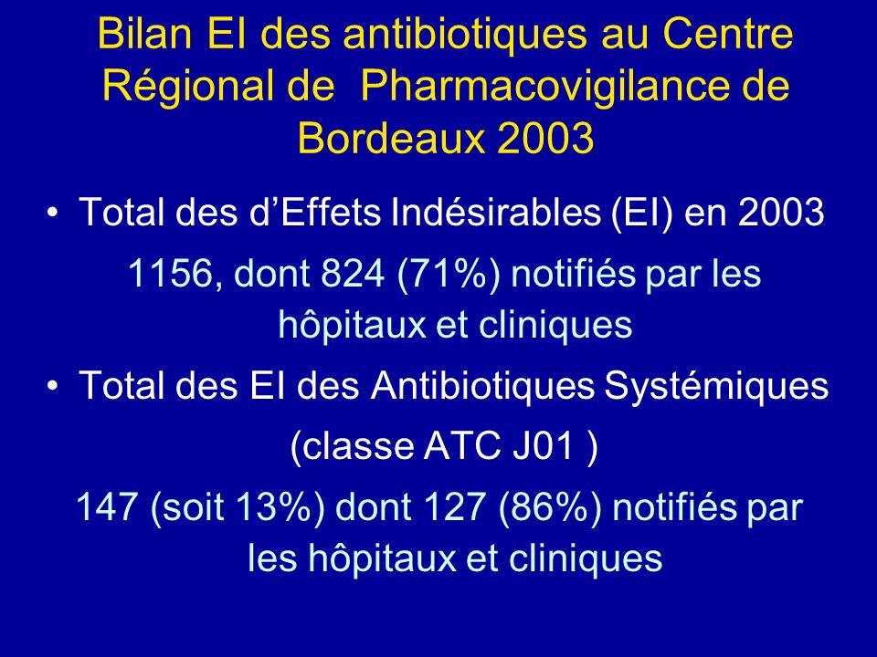 Bilan EI des antibiotiques au Centre Régional de Pharmacovigilance de Bordeaux 2003 Total des dEffets Indésirables (EI) en 2003 1156, dont 824 (71%) n