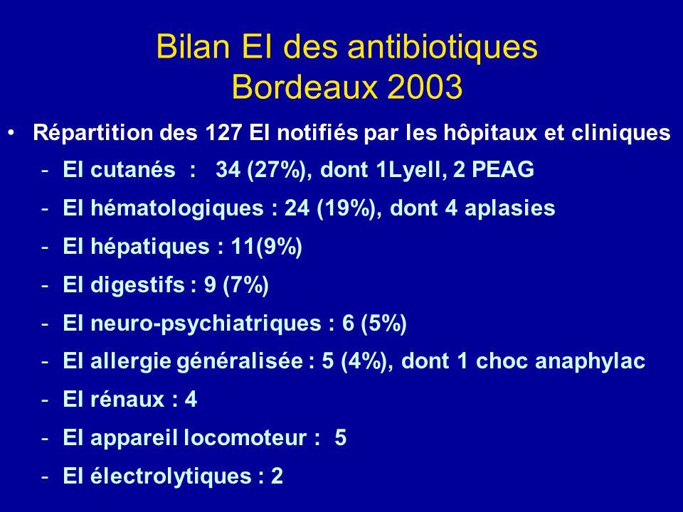 Bilan EI des antibiotiques Bordeaux 2003 Répartition des 127 EI notifiés par les hôpitaux et cliniques -EI cutanés : 34 (27%), dont 1Lyell, 2 PEAG -EI