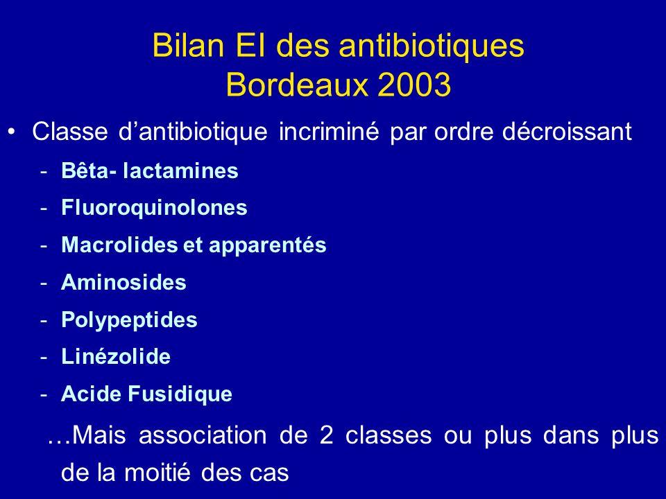 Bilan EI des antibiotiques Bordeaux 2003 Classe dantibiotique incriminé par ordre décroissant -Bêta- lactamines -Fluoroquinolones -Macrolides et appar