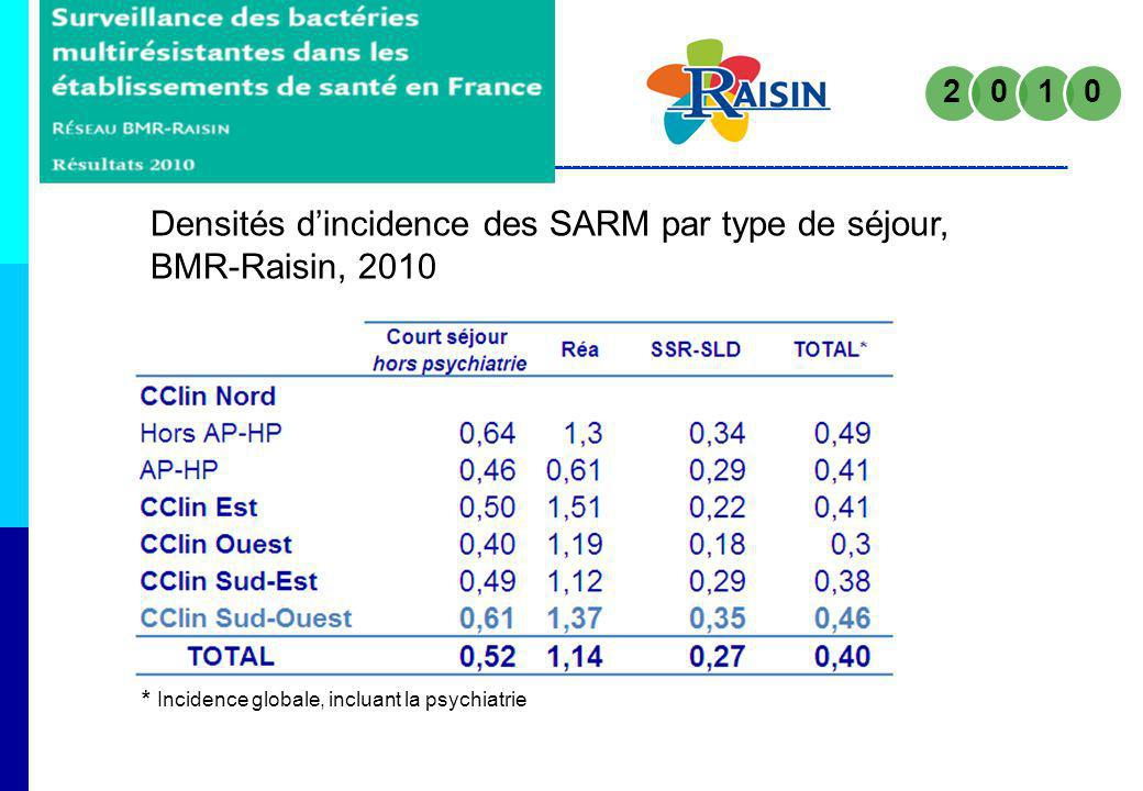 Densités dincidence des SARM par type de séjour, BMR-Raisin, 2010 * Incidence globale, incluant la psychiatrie
