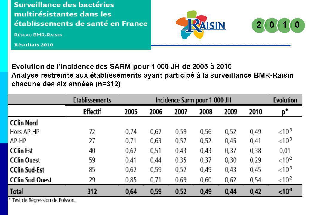 Evolution de lincidence des SARM pour 1 000 JH de 2005 à 2010 Analyse restreinte aux établissements ayant participé à la surveillance BMR-Raisin chacu