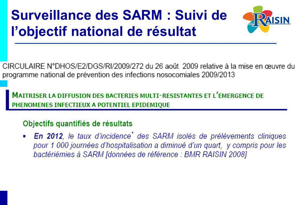 Surveillance des SARM : Suivi de lobjectif national de résultat