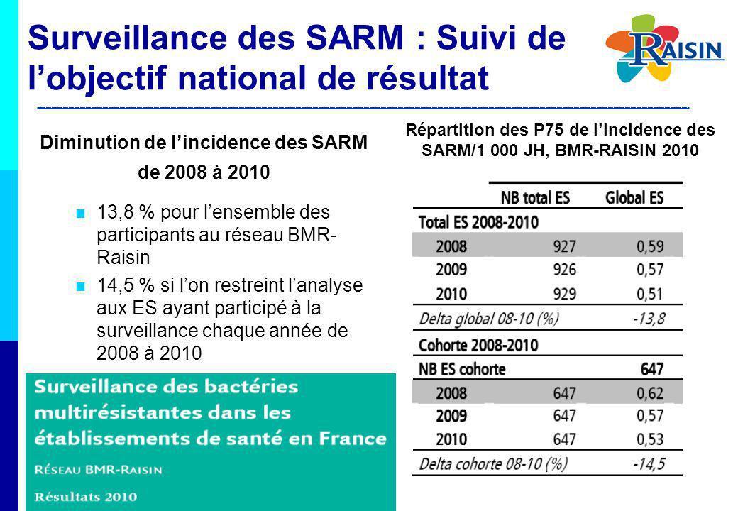 Diminution de lincidence des SARM de 2008 à 2010 13,8 % pour lensemble des participants au réseau BMR- Raisin 14,5 % si lon restreint lanalyse aux ES