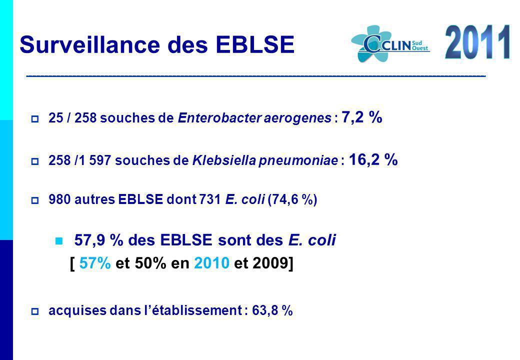 Surveillance des EBLSE 25 / 258 souches de Enterobacter aerogenes : 7,2 % 258 /1 597 souches de Klebsiella pneumoniae : 16,2 % 980 autres EBLSE dont 7