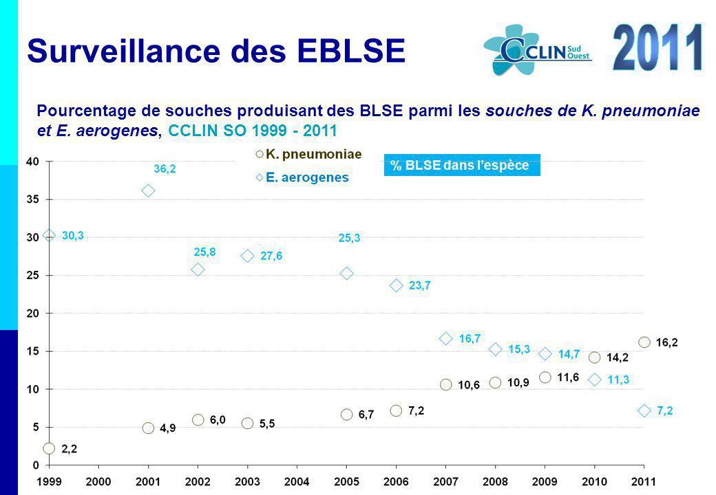 % BLSE dans lespèce Surveillance des EBLSE Pourcentage de souches produisant des BLSE parmi les souches de K. pneumoniae et E. aerogenes, CCLIN SO 199