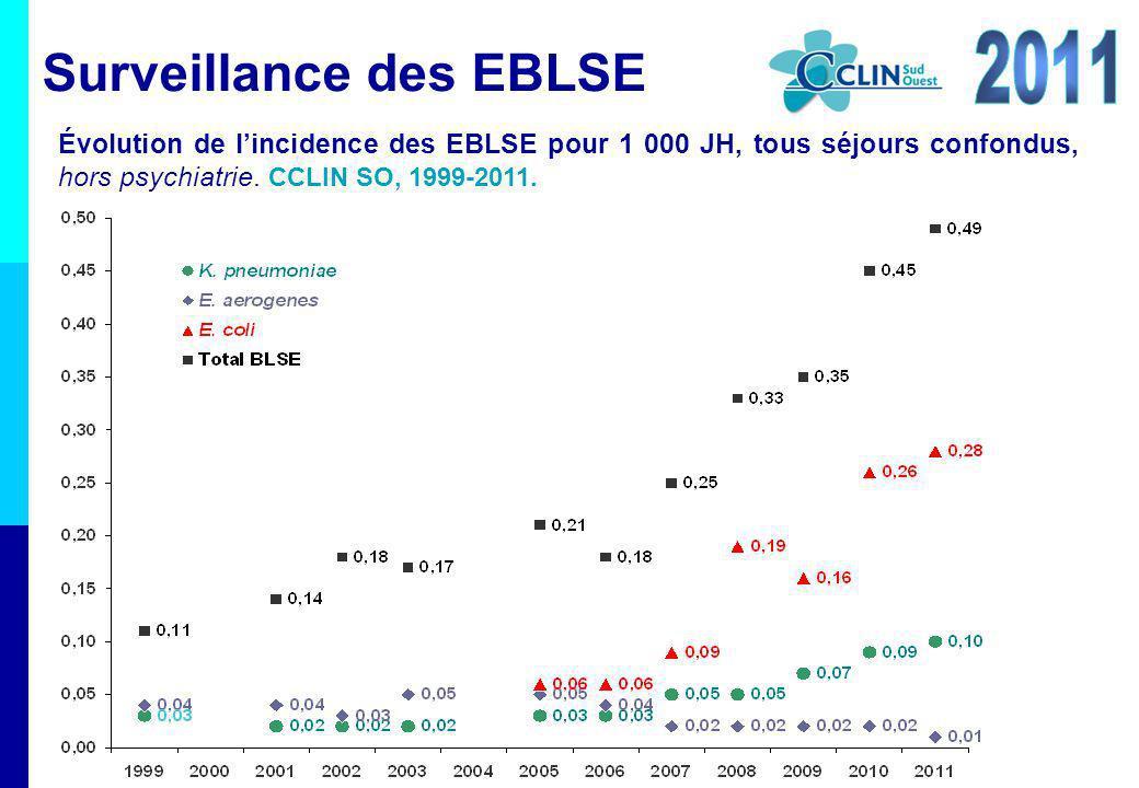 Évolution de lincidence des EBLSE pour 1 000 JH, tous séjours confondus, hors psychiatrie. CCLIN SO, 1999-2011. Surveillance des EBLSE