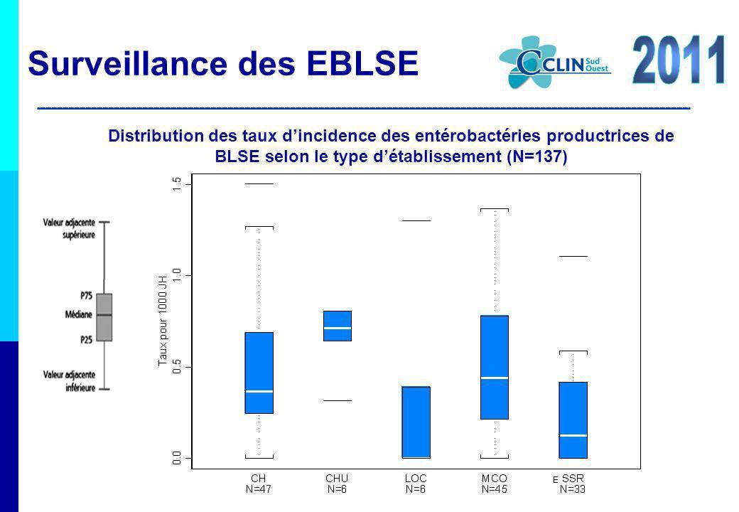 Distribution des taux dincidence des entérobactéries productrices de BLSE selon le type détablissement (N=137) E Surveillance des EBLSE