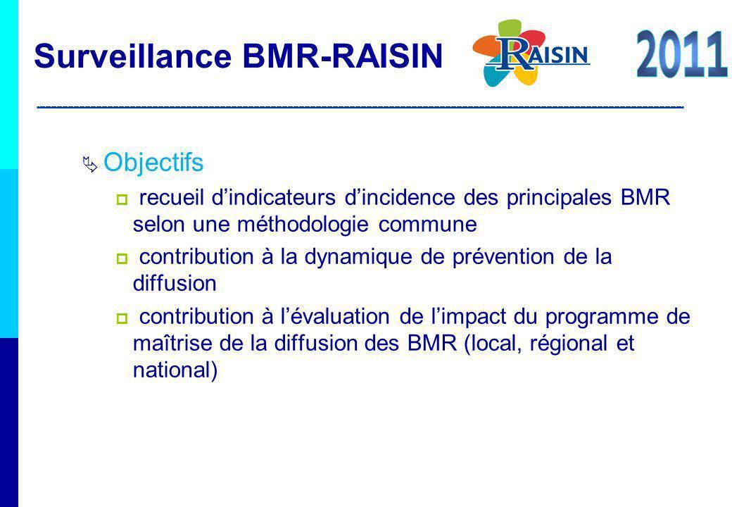 Méthode méthodologie nationale BMR-RAISIN : surveillance davril à juin hospitalisés au moins 24 h prélèvement à visée diagnostique, élimination des doublons (ONERBA) BMR cibles : SARM, EBLSE Surveillance BMR-RAISIN