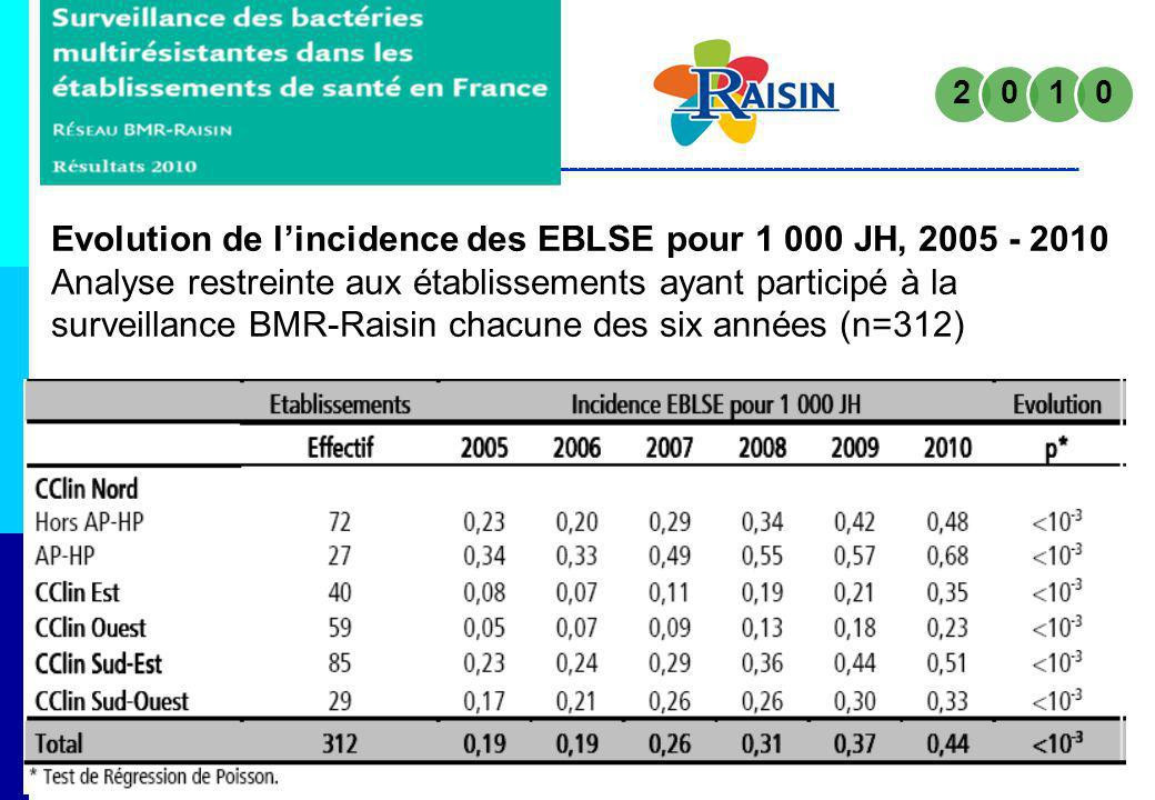 Evolution de lincidence des EBLSE pour 1 000 JH, 2005 - 2010 Analyse restreinte aux établissements ayant participé à la surveillance BMR-Raisin chacun
