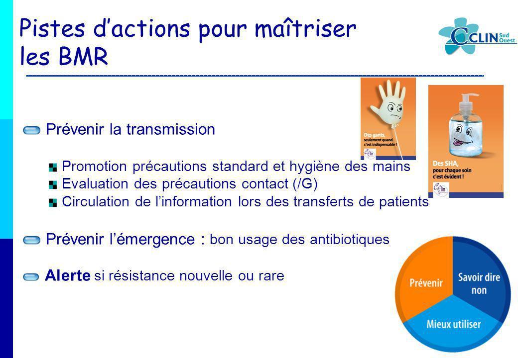 Prévenir la transmission Promotion précautions standard et hygiène des mains Evaluation des précautions contact (/G) Circulation de linformation lors