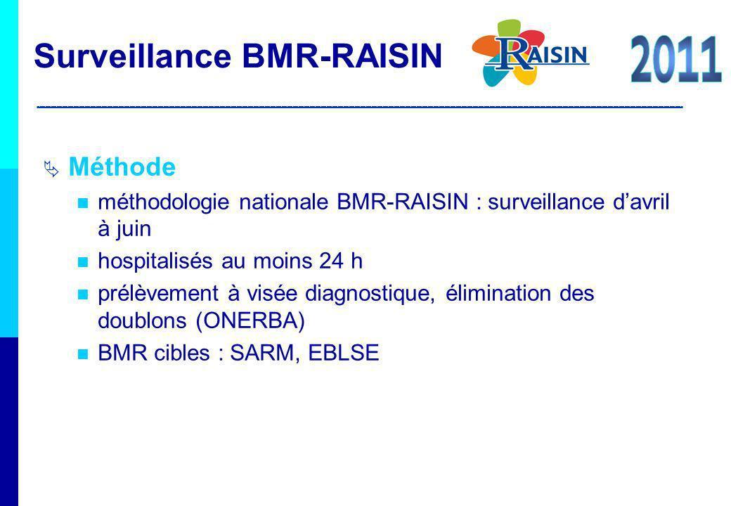 Méthode méthodologie nationale BMR-RAISIN : surveillance davril à juin hospitalisés au moins 24 h prélèvement à visée diagnostique, élimination des do