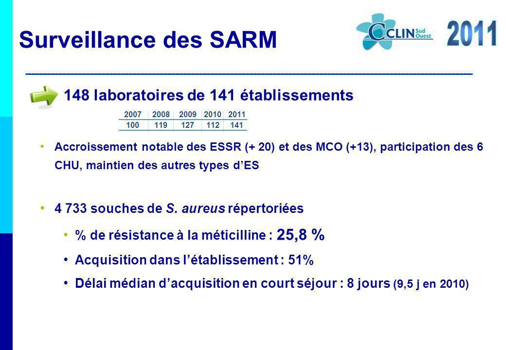 Surveillance des SARM 148 laboratoires de 141 établissements Accroissement notable des ESSR (+ 20) et des MCO (+13), participation des 6 CHU, maintien