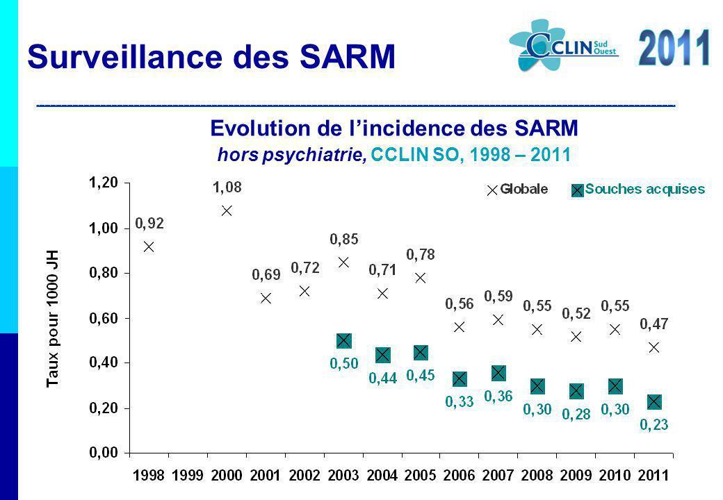 Evolution de lincidence des SARM hors psychiatrie, CCLIN SO, 1998 – 2011 Surveillance des SARM