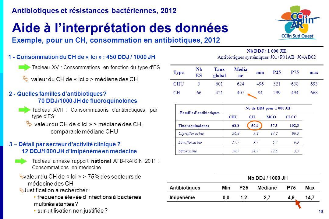 10 2 - Quelles familles dantibiotiques? 70 DDJ/1000 JH de fluoroquinolones 1 - Consommation du CH de « Ici » : 450 DDJ / 1000 JH Tableau XV : Consomma