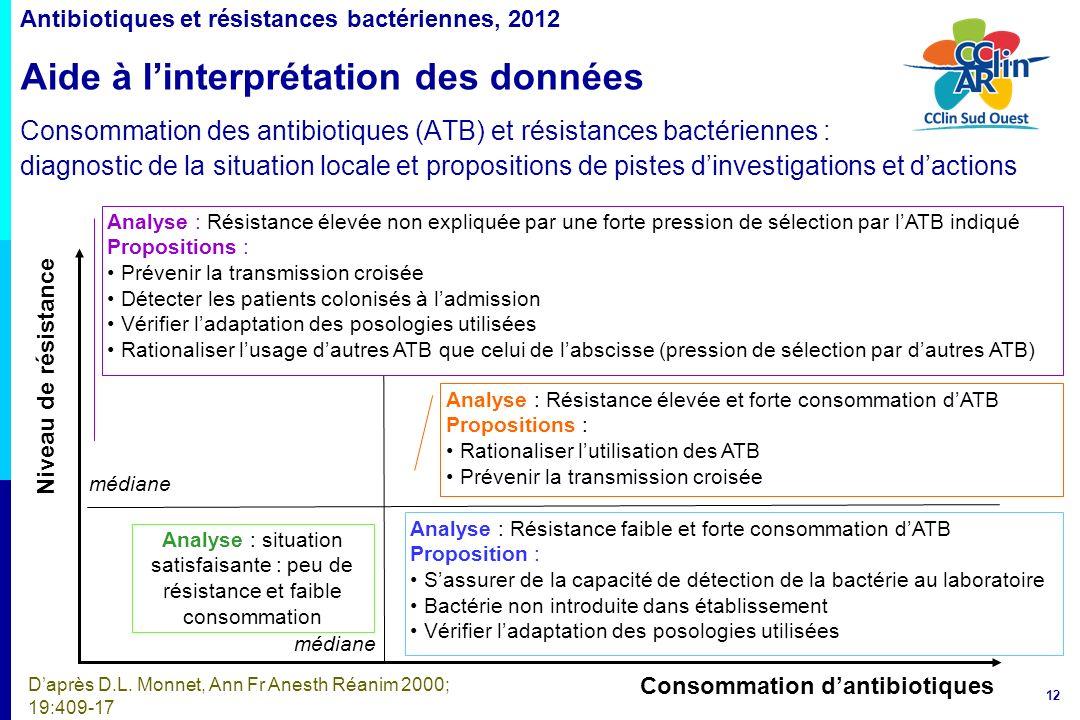 12 Antibiotiques et résistances bactériennes, 2012 Aide à linterprétation des données Consommation des antibiotiques (ATB) et résistances bactériennes