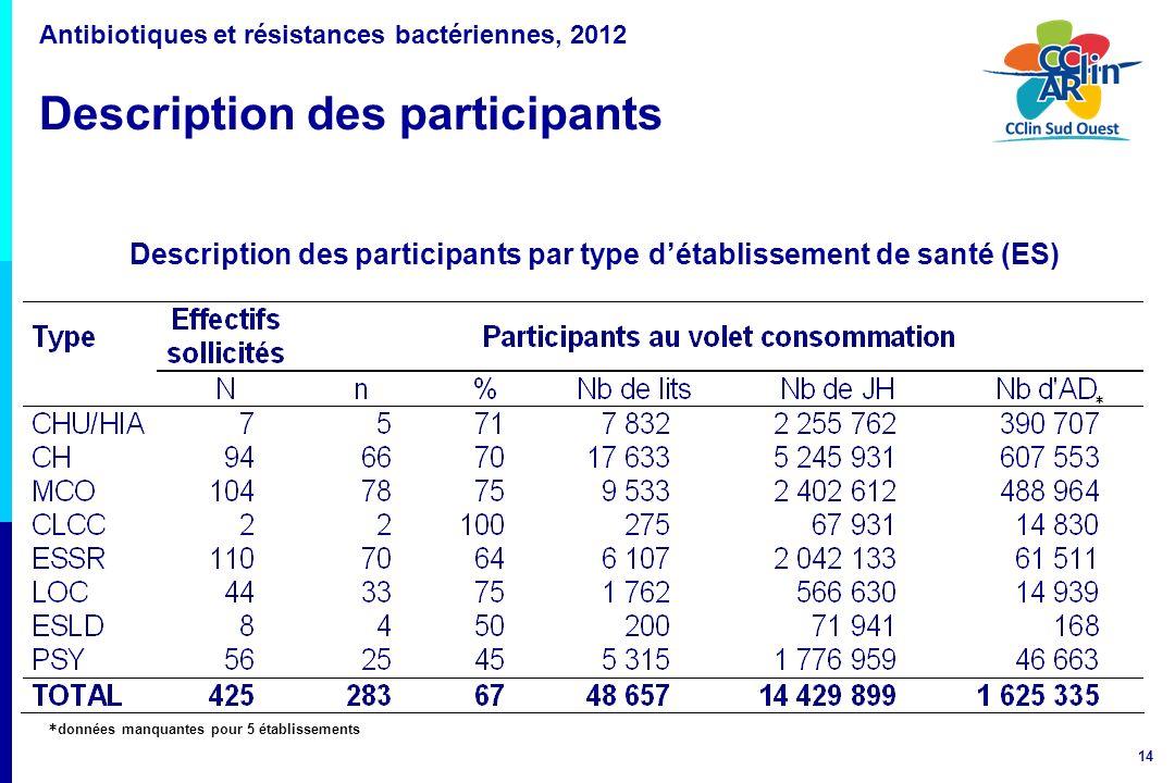 14 Antibiotiques et résistances bactériennes, 2012 Description des participants * données manquantes pour 5 établissements Description des participant