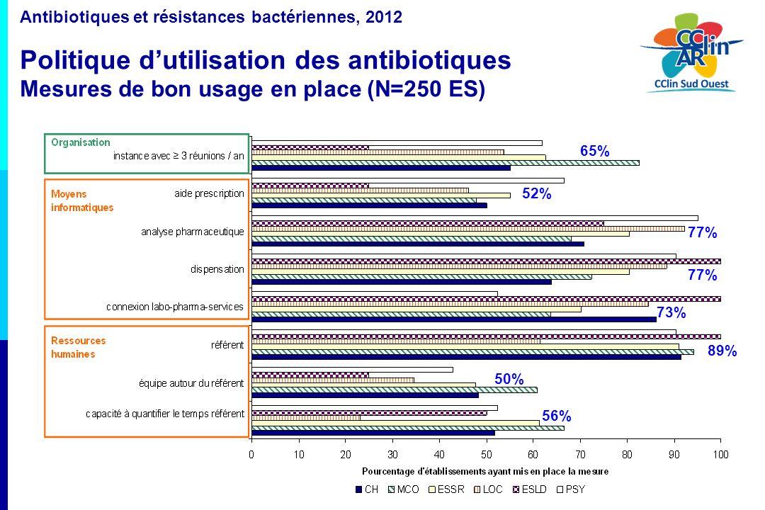 15 Antibiotiques et résistances bactériennes, 2012 Politique dutilisation des antibiotiques Mesures de bon usage en place (N=250 ES) 65% 52% 77% 73% 8