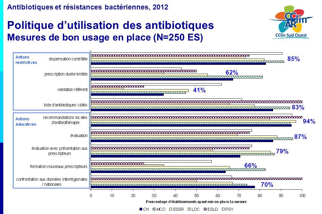 16 Antibiotiques et résistances bactériennes, 2012 Politique dutilisation des antibiotiques Mesures de bon usage en place (N=250 ES) 85% 62% 41% 83% 9