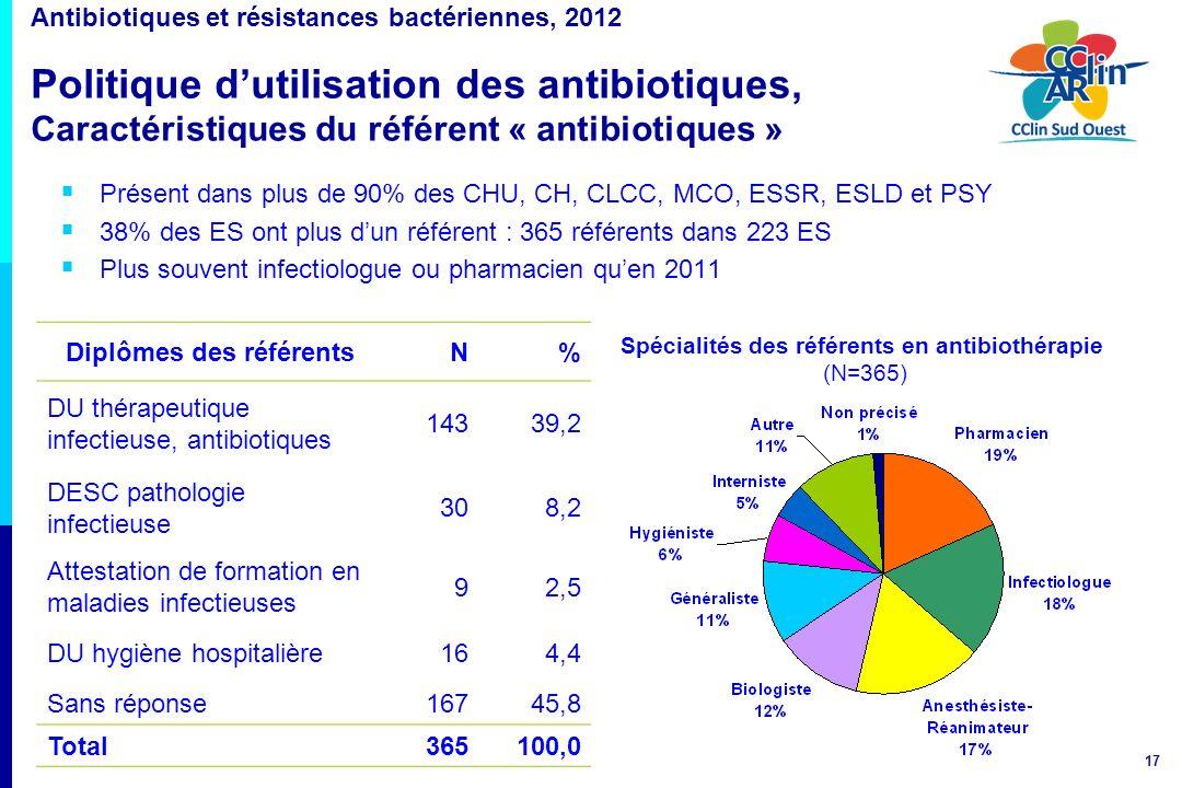 17 Antibiotiques et résistances bactériennes, 2012 Politique dutilisation des antibiotiques, Caractéristiques du référent « antibiotiques » Présent da