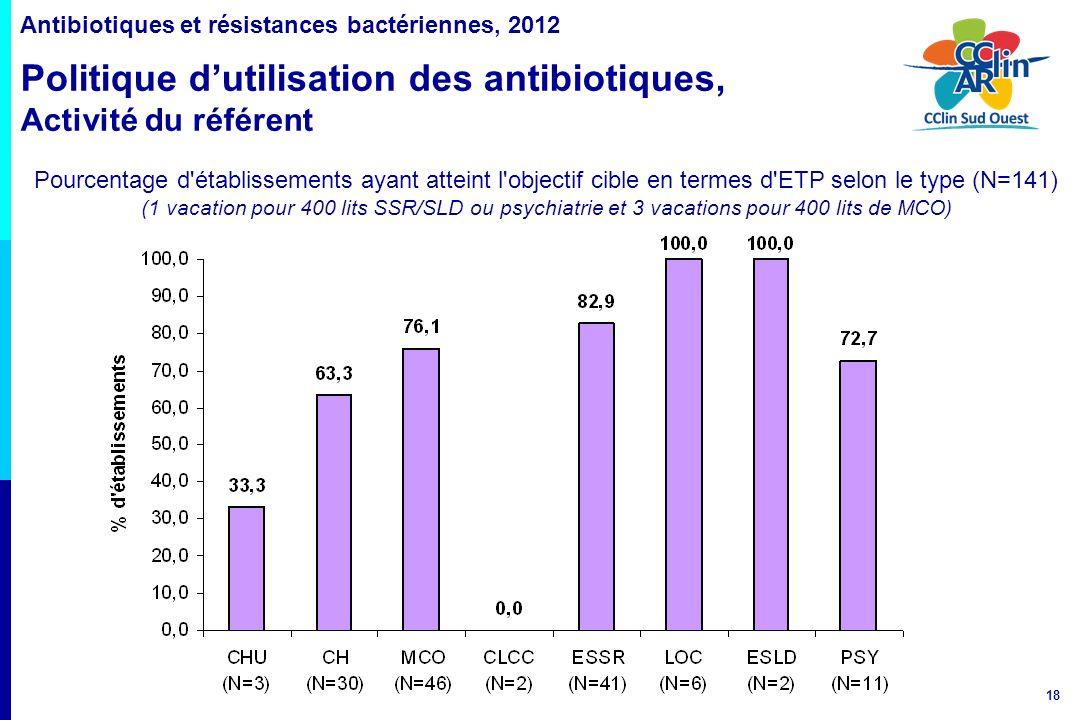 18 Antibiotiques et résistances bactériennes, 2012 Politique dutilisation des antibiotiques, Activité du référent Pourcentage d'établissements ayant a