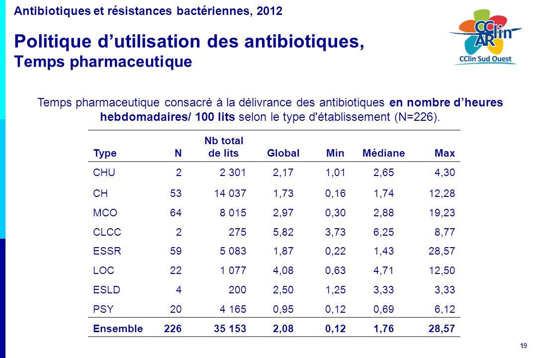 19 Antibiotiques et résistances bactériennes, 2012 Politique dutilisation des antibiotiques, Temps pharmaceutique Temps pharmaceutique consacré à la d