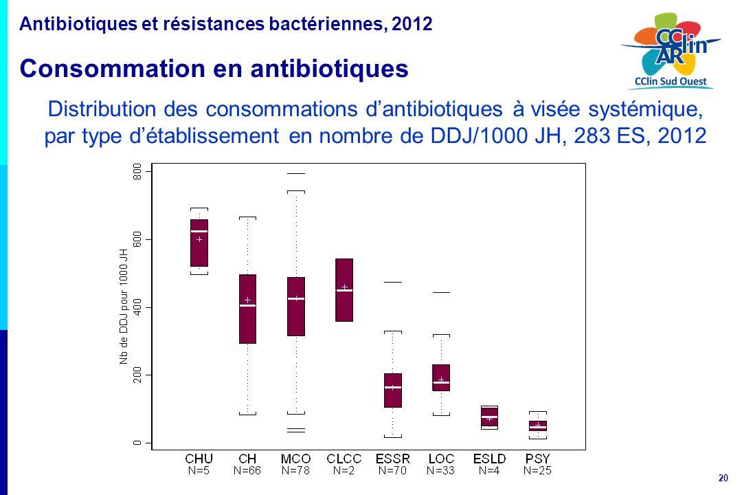 20 Distribution des consommations dantibiotiques à visée systémique, par type détablissement en nombre de DDJ/1000 JH, 283 ES, 2012 Antibiotiques et r