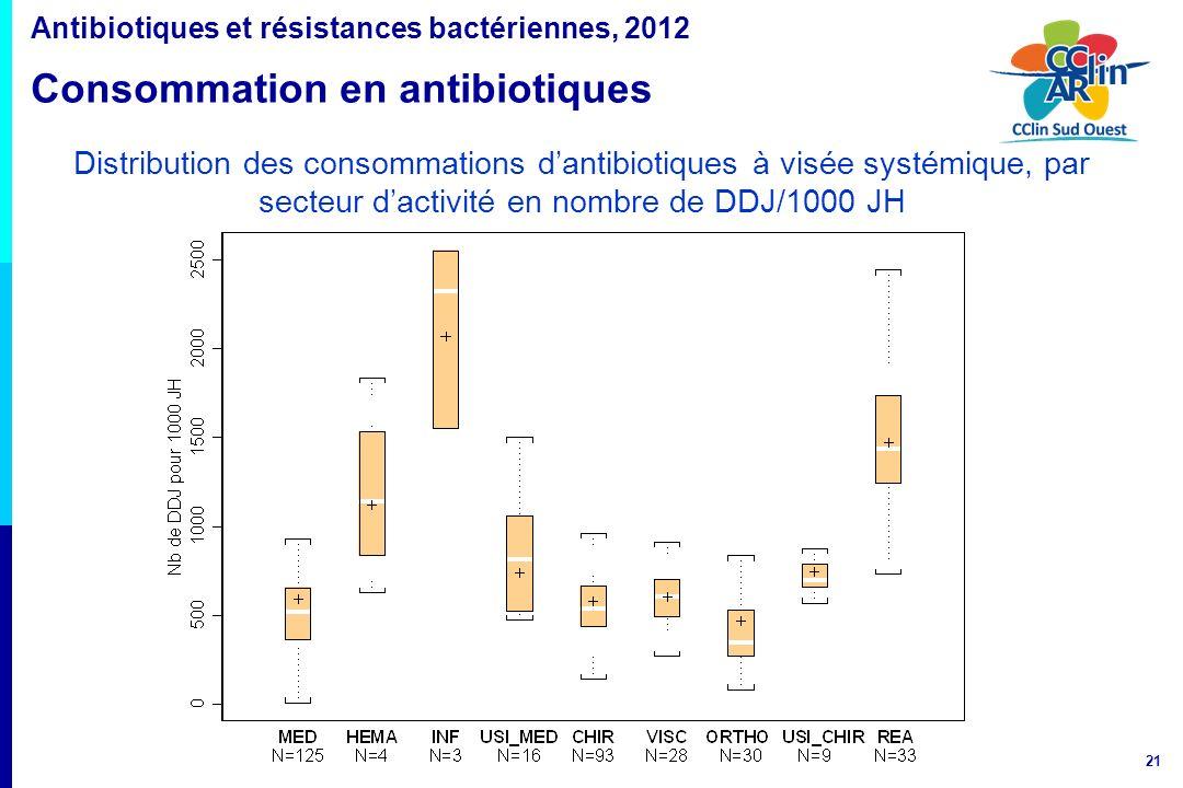 21 Distribution des consommations dantibiotiques à visée systémique, par secteur dactivité en nombre de DDJ/1000 JH Antibiotiques et résistances bacté