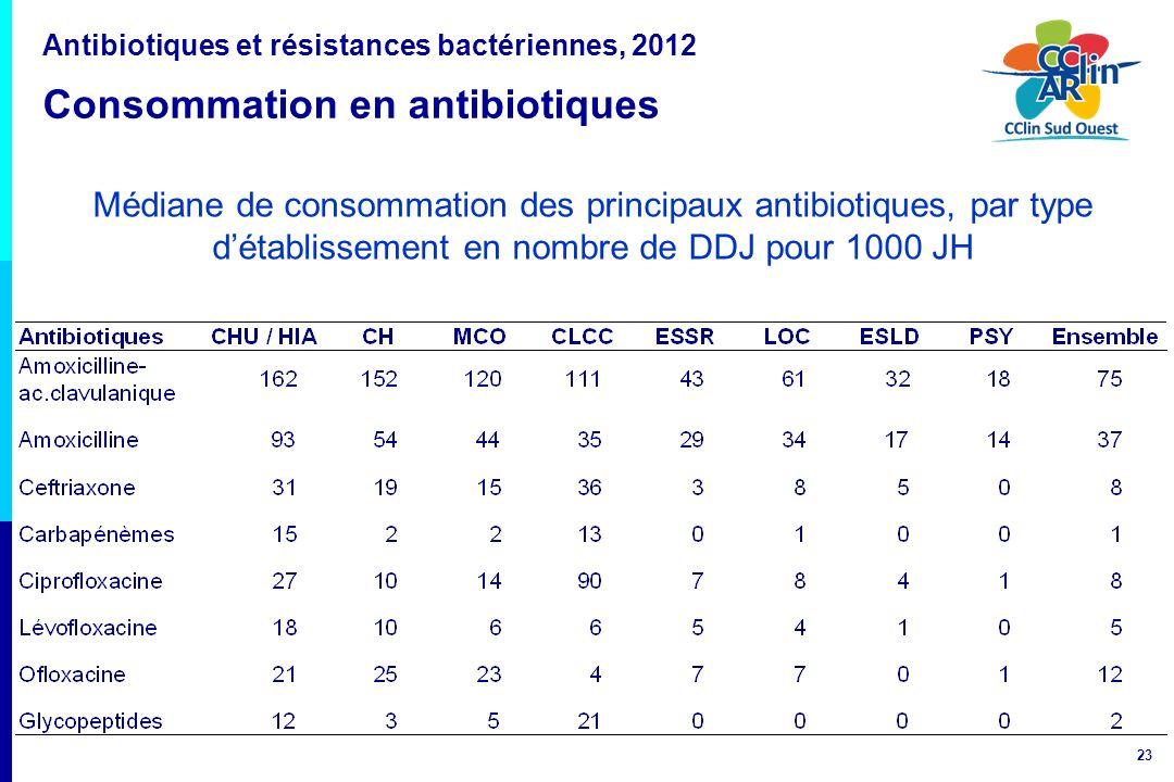 23 Médiane de consommation des principaux antibiotiques, par type détablissement en nombre de DDJ pour 1000 JH Antibiotiques et résistances bactérienn