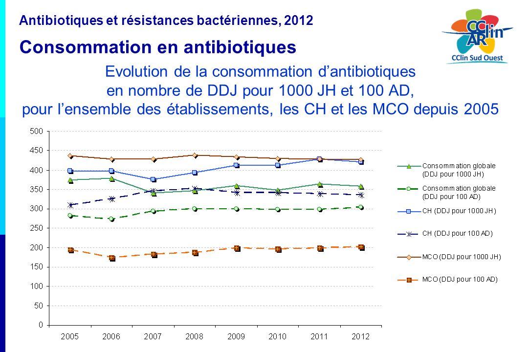 24 Evolution de la consommation dantibiotiques en nombre de DDJ pour 1000 JH et 100 AD, pour lensemble des établissements, les CH et les MCO depuis 20