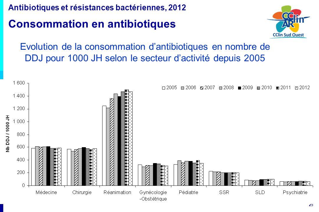 25 Evolution de la consommation dantibiotiques en nombre de DDJ pour 1000 JH selon le secteur dactivité depuis 2005 Antibiotiques et résistances bacté