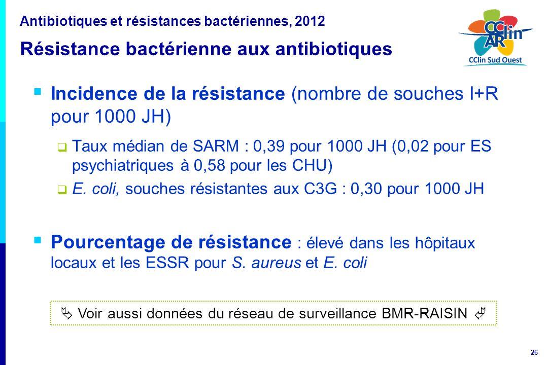 26 Incidence de la résistance (nombre de souches I+R pour 1000 JH) Taux médian de SARM : 0,39 pour 1000 JH (0,02 pour ES psychiatriques à 0,58 pour le