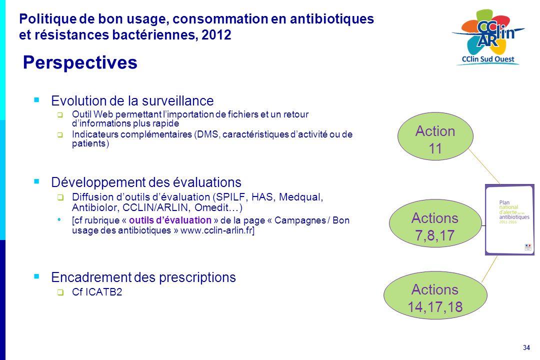 34 Politique de bon usage, consommation en antibiotiques et résistances bactériennes, 2012 Perspectives Evolution de la surveillance Outil Web permett