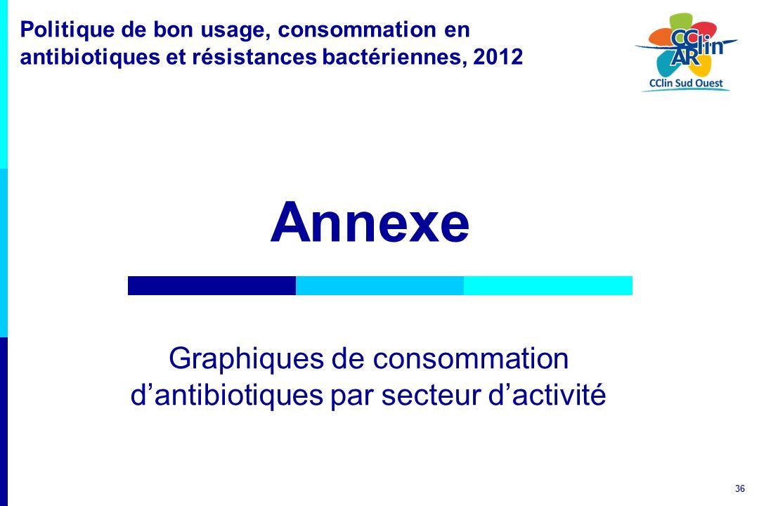 36 Politique de bon usage, consommation en antibiotiques et résistances bactériennes, 2012 Annexe Graphiques de consommation dantibiotiques par secteu