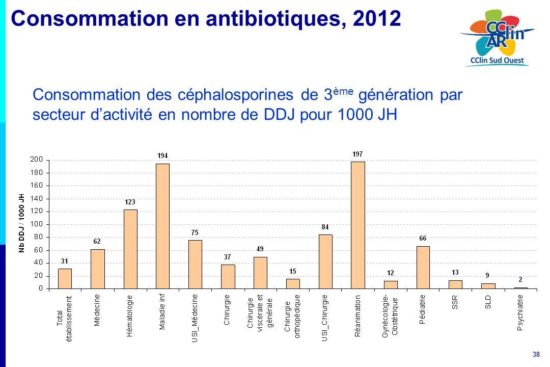 38 Consommation des céphalosporines de 3 ème génération par secteur dactivité en nombre de DDJ pour 1000 JH Consommation en antibiotiques, 2012