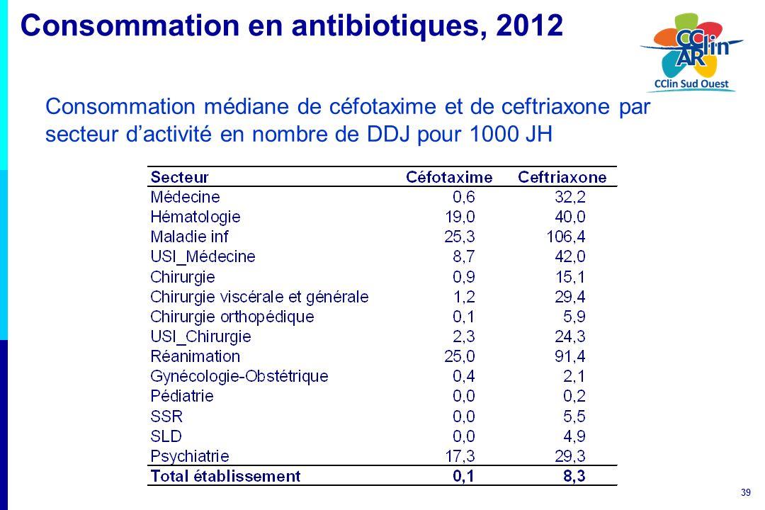 39 Consommation en antibiotiques, 2012 Consommation médiane de céfotaxime et de ceftriaxone par secteur dactivité en nombre de DDJ pour 1000 JH