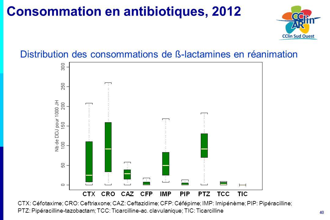 40 Distribution des consommations de ß-lactamines en réanimation CTX: Céfotaxime; CRO: Ceftriaxone; CAZ: Ceftazidime; CFP: Céfépime; IMP: Imipénème; P
