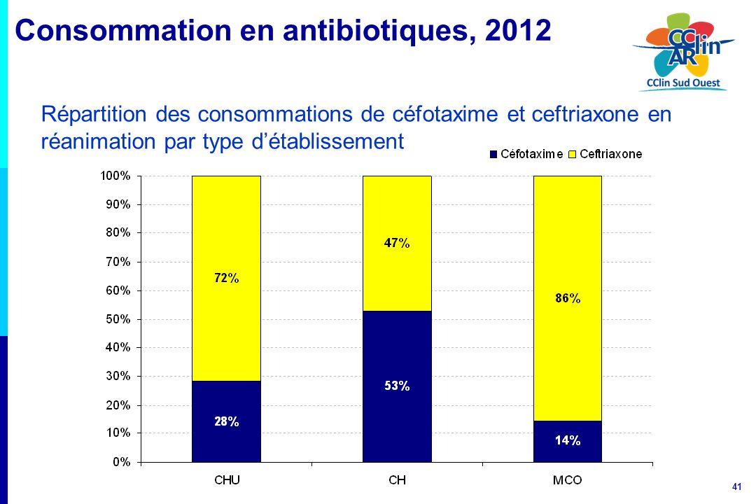 41 Consommation en antibiotiques, 2012 Répartition des consommations de céfotaxime et ceftriaxone en réanimation par type détablissement