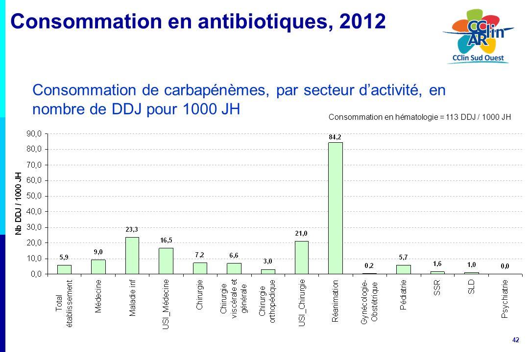 42 Consommation de carbapénèmes, par secteur dactivité, en nombre de DDJ pour 1000 JH Consommation en hématologie = 113 DDJ / 1000 JH Consommation en