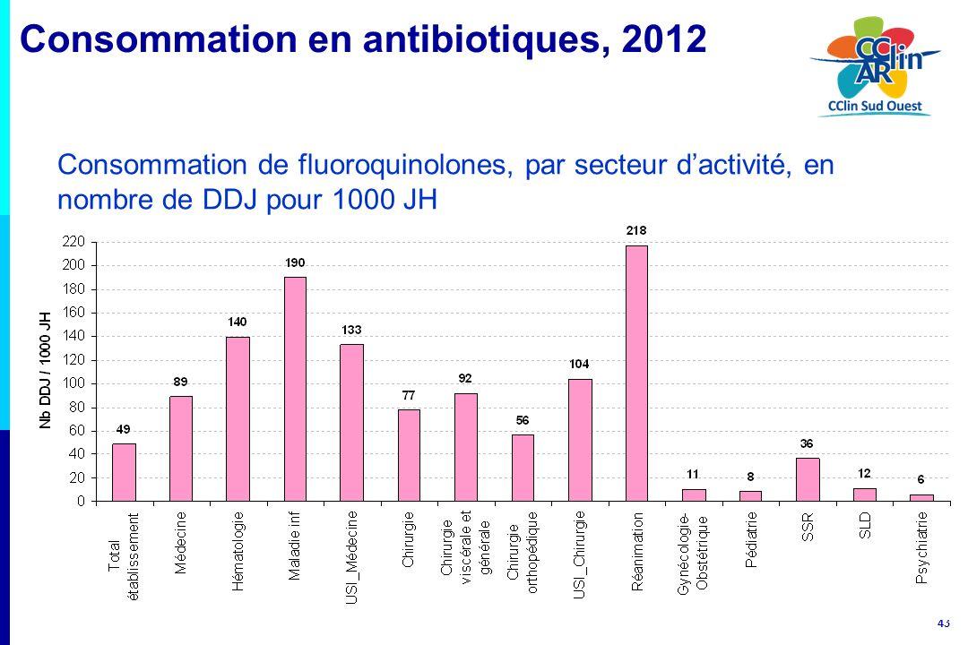 43 Consommation de fluoroquinolones, par secteur dactivité, en nombre de DDJ pour 1000 JH Consommation en antibiotiques, 2012
