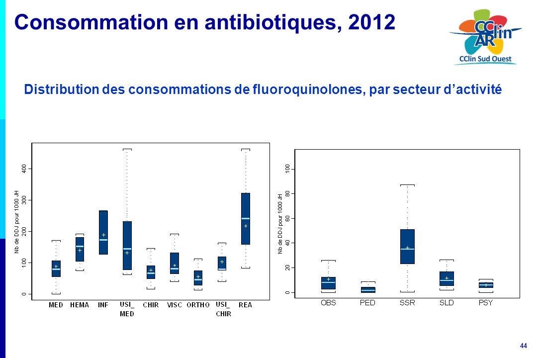 44 Distribution des consommations de fluoroquinolones, par secteur dactivité Consommation en antibiotiques, 2012