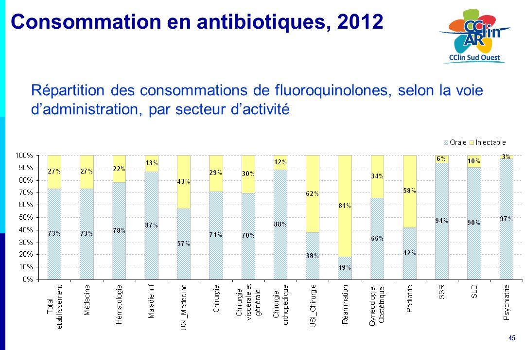 45 Répartition des consommations de fluoroquinolones, selon la voie dadministration, par secteur dactivité Consommation en antibiotiques, 2012