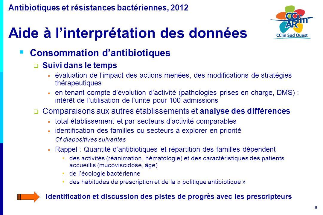 40 Distribution des consommations de ß-lactamines en réanimation CTX: Céfotaxime; CRO: Ceftriaxone; CAZ: Ceftazidime; CFP: Céfépime; IMP: Imipénème; PIP: Pipéracilline; PTZ: Pipéracilline-tazobactam; TCC: Ticarcilline-ac.