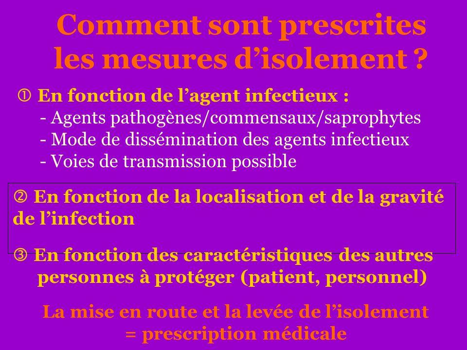 Comment sont prescrites les mesures disolement ? En fonction de lagent infectieux : - Agents pathogènes/commensaux/saprophytes - Mode de dissémination