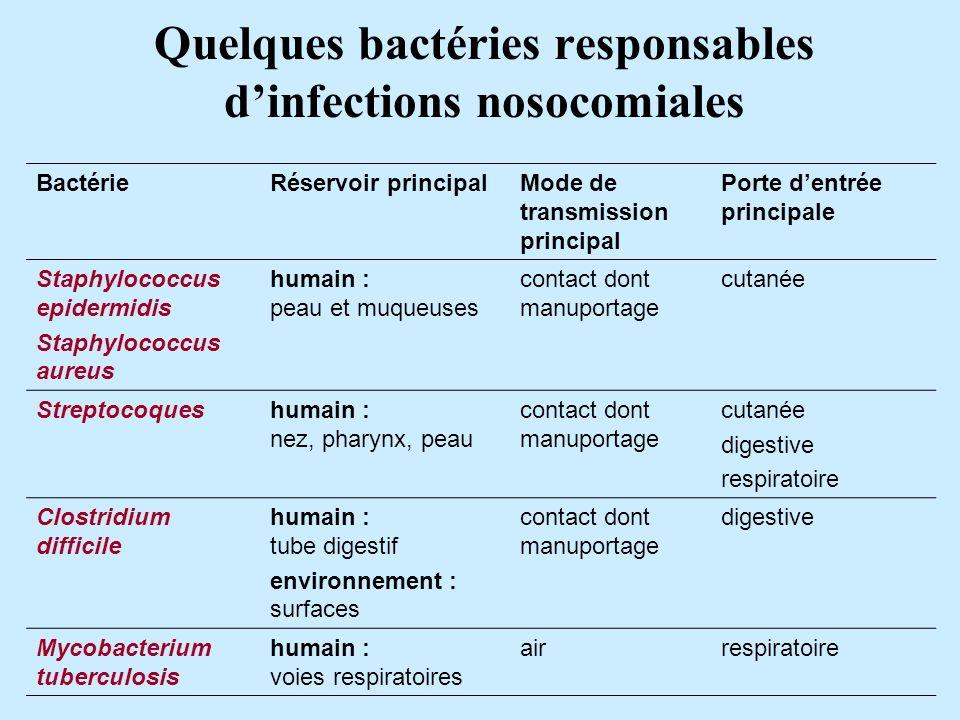 Quelques bactéries responsables dinfections nosocomiales BactérieRéservoir principalMode de transmission principal Porte dentrée principale Staphyloco